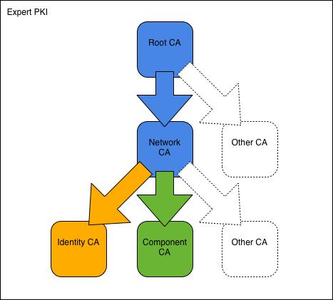 Expert PKI — OpenSSL PKI Tutorial
