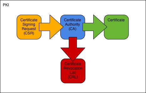 OpenSSL PKI Tutorial v1.1 — OpenSSL PKI Tutorial
