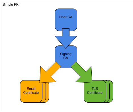 Simple PKI — OpenSSL PKI Tutorial