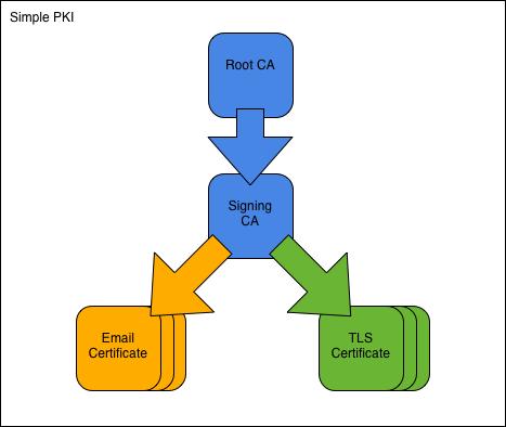 Simple PKI — OpenSSL PKI Tutorial